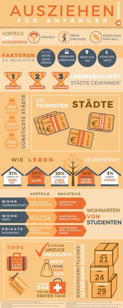 Infografik – zu Hause ausziehen