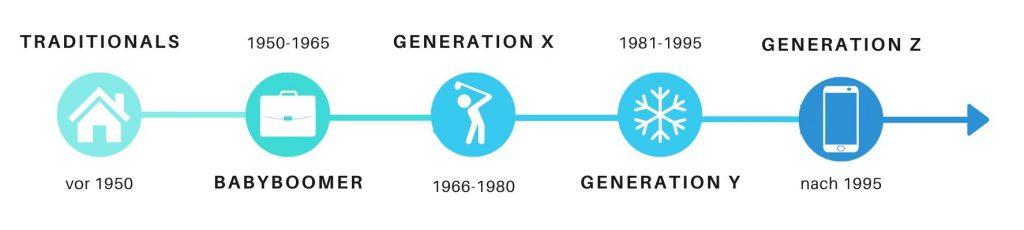 Generationen Übersicht