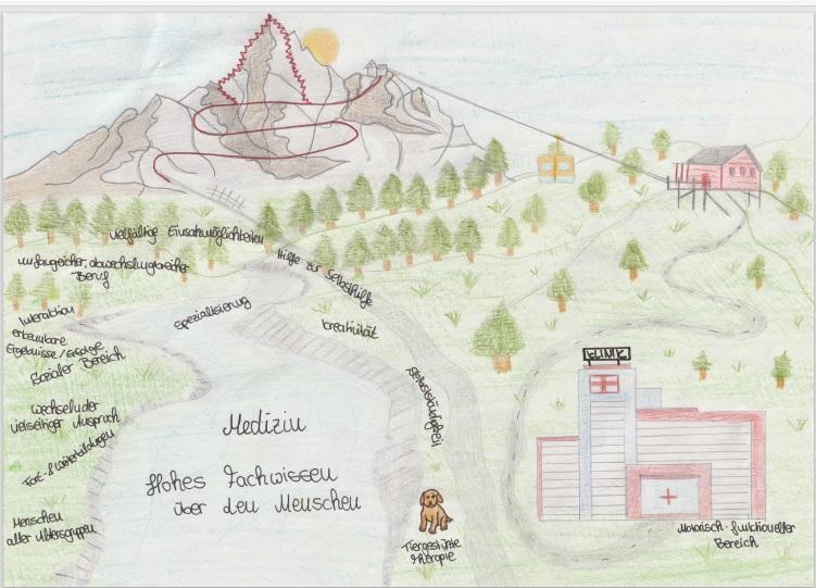 Zeichnung des Ausbildungsweges zur Ergotherapeutin